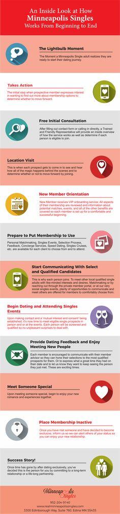 beste dating service Minneapolis hulp bij het maken dating profiel