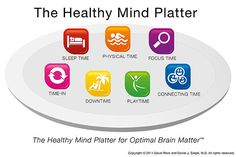 The Healthy Mind Platter :: Seven daily essential mental activities to optimize brain matter and create well-being