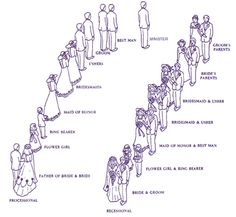 Wedding Ceremony Recessional And Processional Order Hochzeitstraditionen Traditions