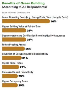 Wgbc The Business Case For Green Building A Review Of