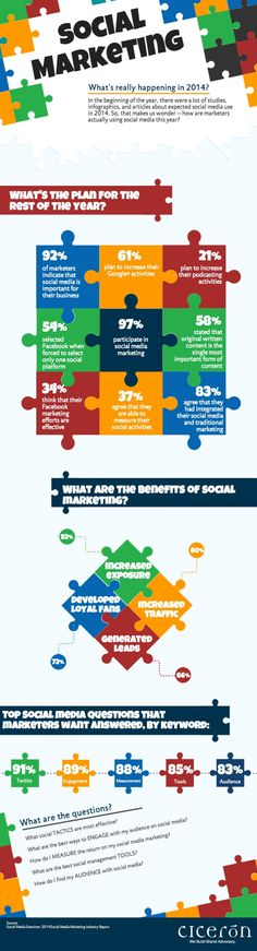 #SocialMedia #Marketing: What's Really Happening in 2014? #Infographic