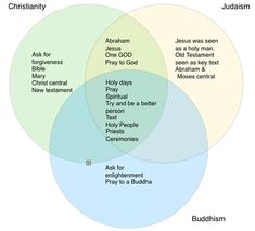 Catholic Vs Protestant Venn Diagram Path Decorations Pictures