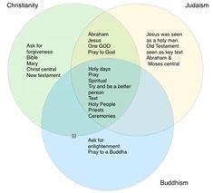 venn diagram religious beliefs - Google Search | Religions ...