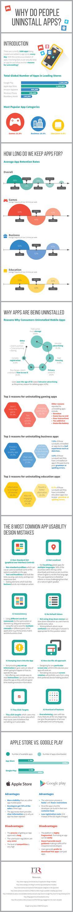 Why do people uninstall #apps // Las razones por las que los usuarios desinstalan las aplicaciones móviles.