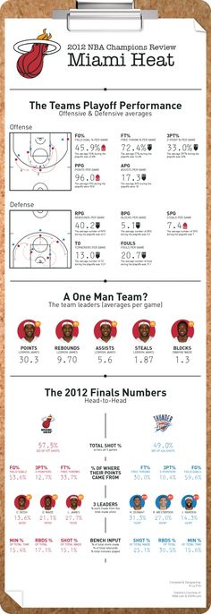 2012 NBA Champions Review: Miami Heat [INFOGRAPHIC]