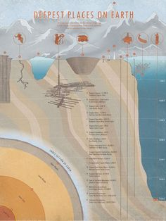 Scaled representations of deepest mines, etc.