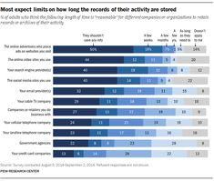After the June 2013 leaks by Edward Snowden about NSA surveillance of Americans' communications, Pew Research Center began an in-depth exploration of people's views and behaviors related to privacy. Here's what we learned. Nsa Surveillance, Pew Research Center, Edward Snowden, Data Collection, Digital Technology, Illinois, Facts, Activities