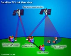 Awesome How Direct TV Works pic