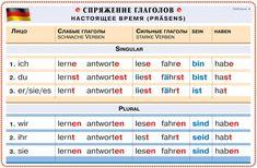 Таблица - спряжение глаголов в немецком языке - Deutsch-online! Немецкий язык онлайн