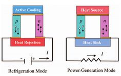 Figure 1. Two different applications of thermoelectric devices for refrigeration and power-generation. In the refrigeration mode (left panel) a voltage is applied to the device creating and electrical current I. As electrons in the n-doped part have negative charge and holes in the p-doped part positive charge, charge carriers always drift in the same direction inducing an active cooling in the upper part of the device. In the power-generation mode (right panel) the upper part of the device…