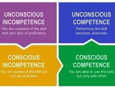 Image result for Four stage process of creativity