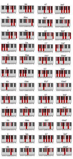 Klavier Akkorde