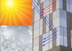 THERMO: #Ahorra #energia! | #Estalvia #energia!