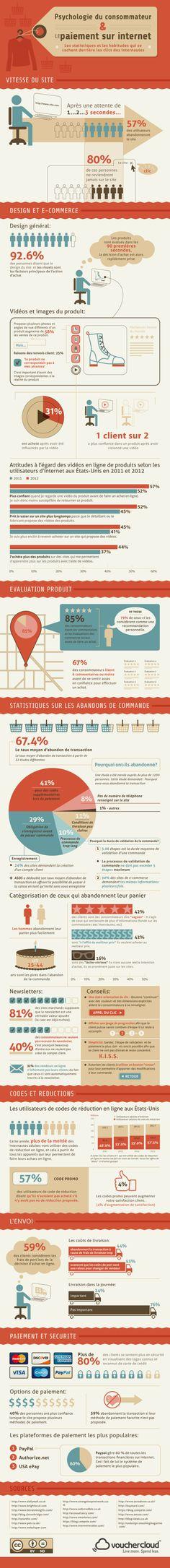 Psychologie des internautes consommateurs et #ecommerce