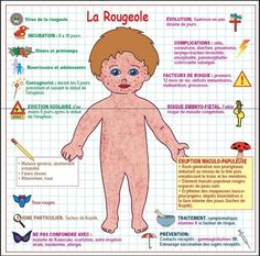 Baby Corner, Baby Information, Keep Fit, Baby Needs, Nursing Students, Cool Baby Stuff, Breastfeeding, Infographic, Parents