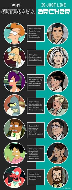 Why Archer is just like Futurama