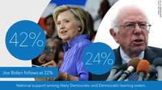 Hillary Clinton's lead in the Democratic primary appears to have stabilized, a new CNN/ORC poll shows.