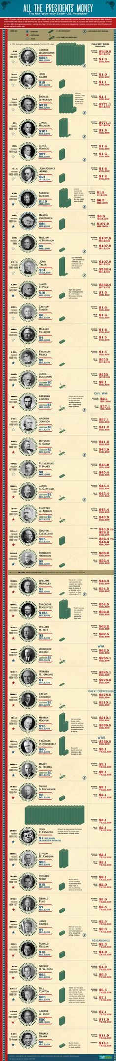 All the Presidents' Money, the net worth of every president and the national debt at the beginning and end of each presidency