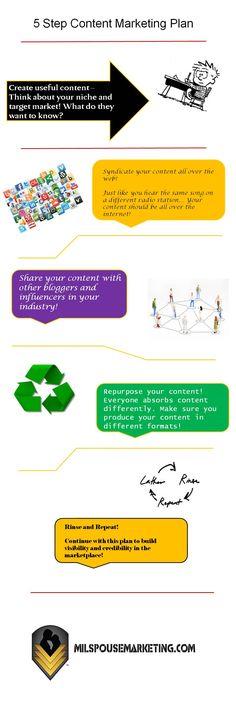 5 Step Content Marketing Plan