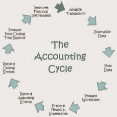 Accounting Software in Nepal and its Advantages. : An accounting system is a collection of processes, procedures and controls designed to collect, record, classify and summarize financial data for interpretation and management decision-making. Accounting Notes, Accounting Cycle, Accounting Education, Accounting Classes, Accounting Basics, Accounting Student, Accounting Principles, Bookkeeping And Accounting, Accounting And Finance