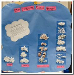 Our favorite cloud graph (cirrus, cumuulus, cumuionimbus, stratus) First Grade Science, Primary Science, Kindergarten Science, Elementary Science, Science Classroom, Teaching Science, Science Education, Weather Kindergarten, Kid Science
