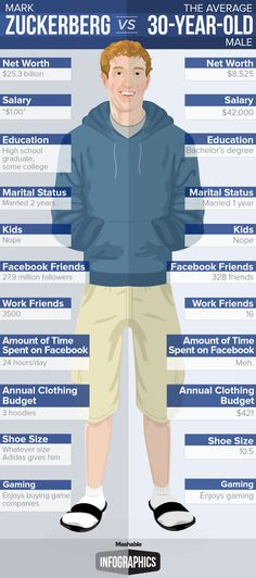 Zuckerberg vs 30 Year Old Man - cute infographic. Trying to figure out who my 30YOs are.