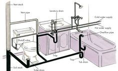 Incredible Plumbing And Pipe Diagram Ever Wonder How Your Plumbing Looks Behind The Walls And Beneath The Floors Now You Know