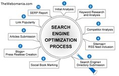 TheWebomania is  SEO Service Company in India with dedicated team of SEO professional working for on page and off page optimization of your site to bring the desired output through your website.Thewebomania guarantee a specific outcome result, ranking and the deliverable we do promise. We guarantee your satisfaction with our services.