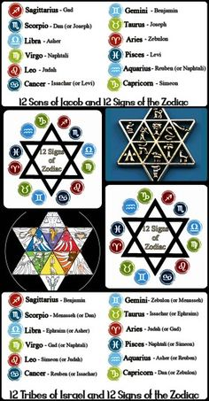 Find out your Guardian Son and Tribe of Israel with the Star of David Zodiac. It's free!