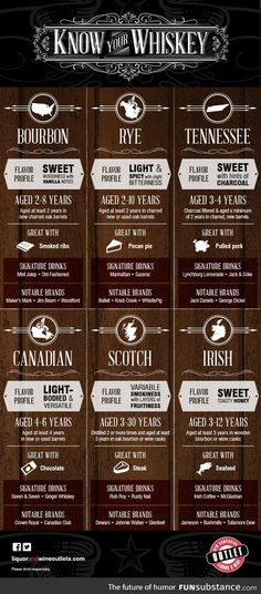 A beginner's guide to understanding whiskey