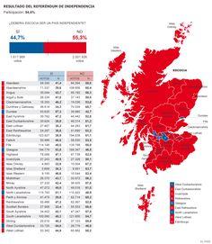Resultado del referéndum de independencia en Escocia   Media   EL PAÍS