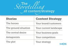Great article from Moz (no surprise) on how to create a content strategy. This piece includes a downloadable template to start your own content strategy.