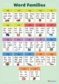 A word families chart to display and use when teaching phonics. Phonics Chart, Phonics Rules, Phonics Lessons, Phonics Worksheets, Phonics Sounds Chart, Phonics Reading, Teaching Phonics, Jolly Phonics Activities, Teaching Numbers