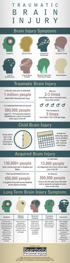 Brain injuries can manifest themselves in many ways. And it takes less than formerly thought to cause one. Learn about the symptoms in this infographic.