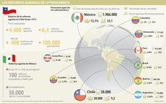 Las Reformas Agrarias en Latinoamérica #Agrícola