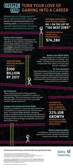 Game industry in details. #game #gaming #games #creativeindustries