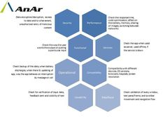 #Mobiletesting #customtesting #offshore #testing #independenttesting #AnAr Solutions  www.anarsolutions.com