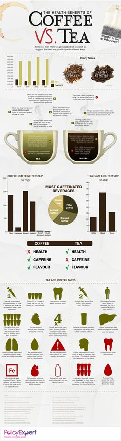 Should You Drink Coffee Or Tea? Cafe o te? beneficios para la salud. #salud20 #infografía #infographics