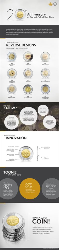 Infographic: 20th Anniversary of the Toonie