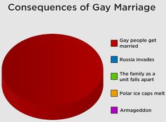Consequences of gay marriage...now I see why you fear this...it sounds like imminent damnation for everyone!