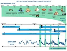 climate and human evolution timeline