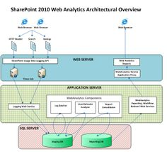 SharePoint 2010 Web Analytics Service Application capacity plan and ...
