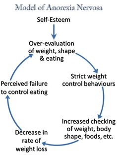 psychology page in anorexia