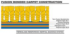 Image result for carpet cross section