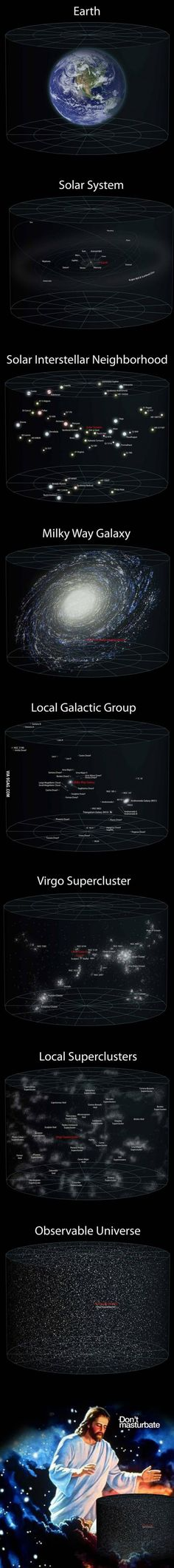 Earth, solar system, solar interstellar neighborhood, Milky Way galaxy, local galactic group, Virgo supercluster, local superclusters, observable universe. Don't masturbate.