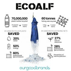 EcoALF brand impact recycled plastic fashion infographics