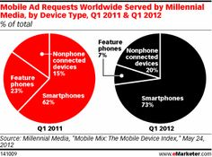 Mobile Ad Requests Worldwide Served by Millennial Media, by Device Type, Q1 2011 & Q1 2012 (% of total)