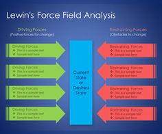 1000 images about models and ideas on pinterest for Force field analysis diagram template