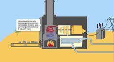 Cómo funciona una central eléctrica de biomasa.