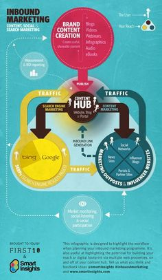 Great infographic about inbound marketing working together with content marketing. Love it! #searchengineoptimizationexamples,